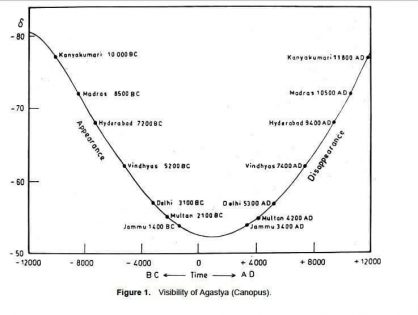 Agastya Indian History
