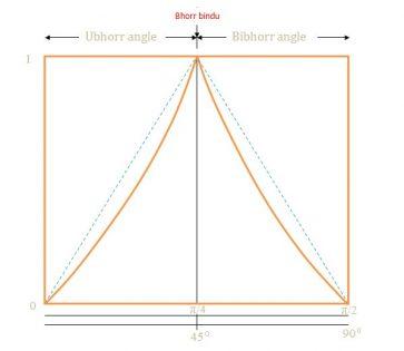 Bibhorr Formula