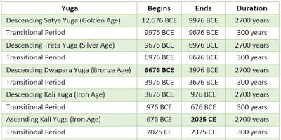 Yuga timelines