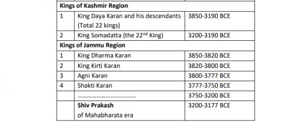 Kashmir kings