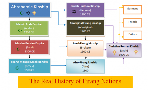 Abrahamic kinship