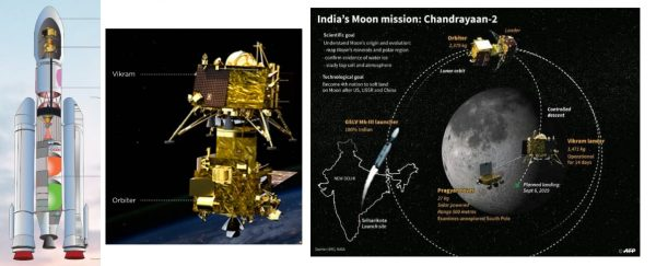 Chandrayan 2 technology