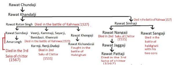 Chunda lineage