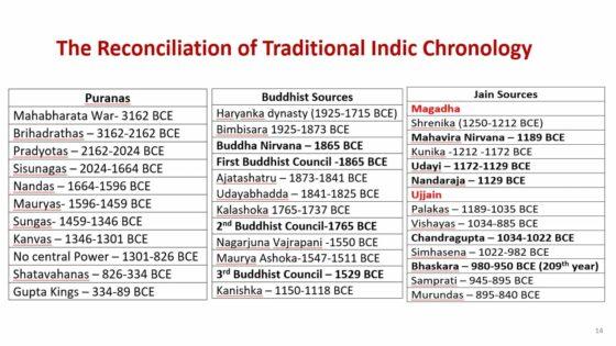 Traditional Indic Chronology