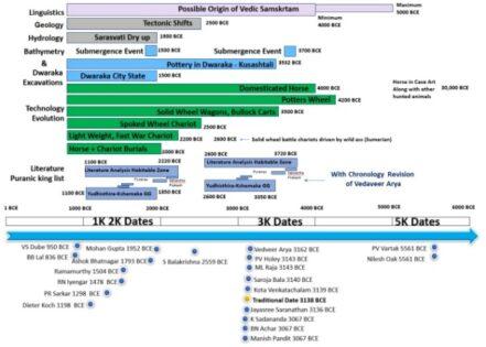 Comparative Analysis Kurukshetra War Date